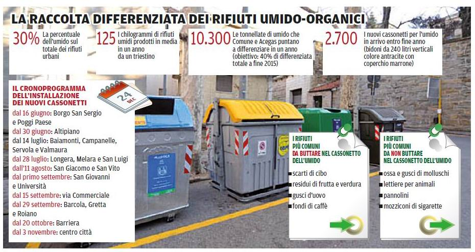 ... raccolta differenziata dei rifiuti umidi-organici 930ce5b7c76